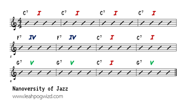 C Jam Blues Chords